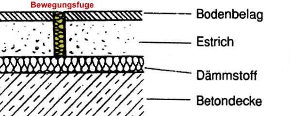 bewegungsfugen estrich mischungsverh ltnis zement. Black Bedroom Furniture Sets. Home Design Ideas